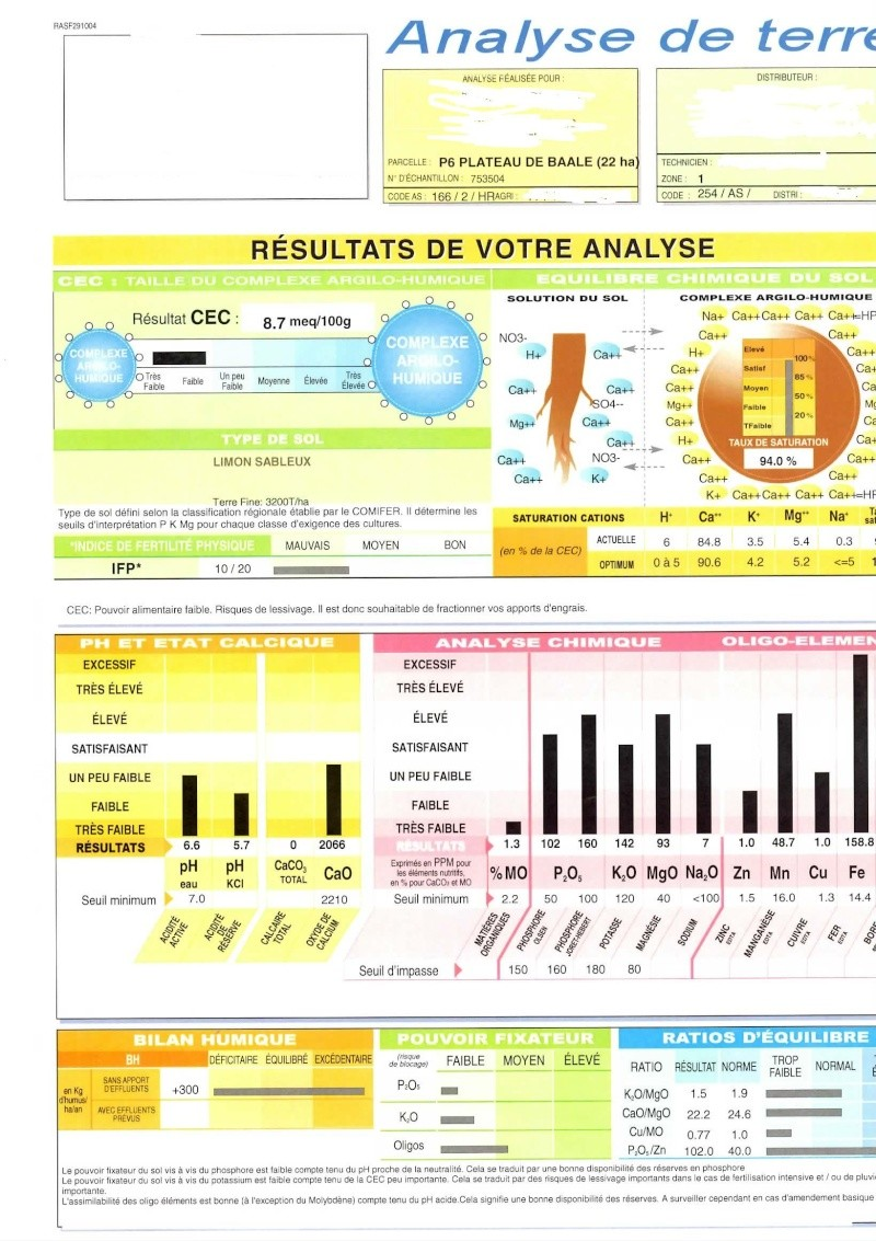 Question agro ph lev avec cao faible kezako page 2 for Analyse de sol construction
