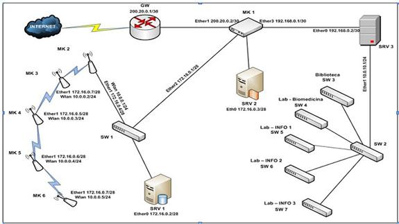 tutorial implementa u00e7 u00e3o de uma rede mesh de hotspot mikrotik